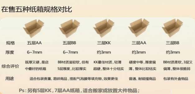 在售五种纸箱规格